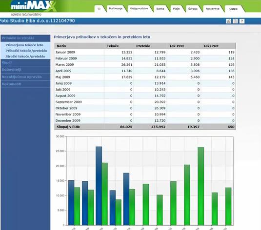 Spletno računovodstvo miniMAX